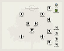 Nilsson Bassell-family-chart (1)
