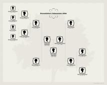 Nilsson Bassell-family-chart (2)