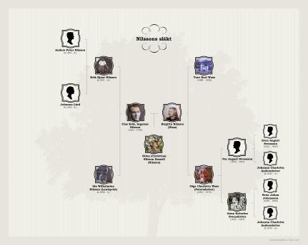 Nilsson Bassell-family-chart
