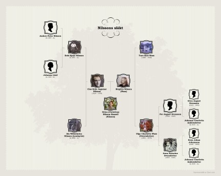Nilsson Bassell-family-chart
